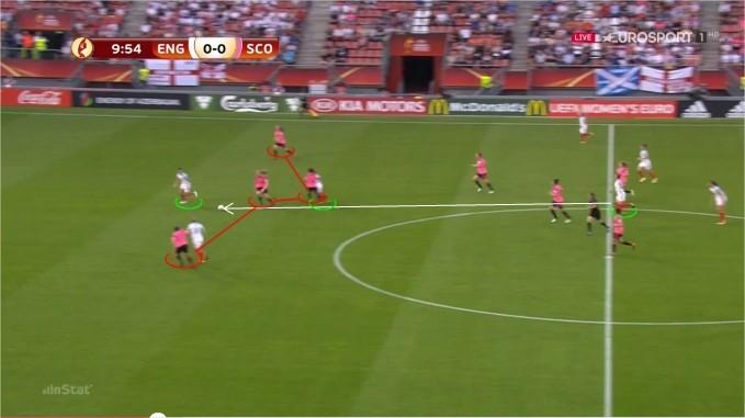 Figura 3 - Primeiro golo da partida- objetividade inglesa