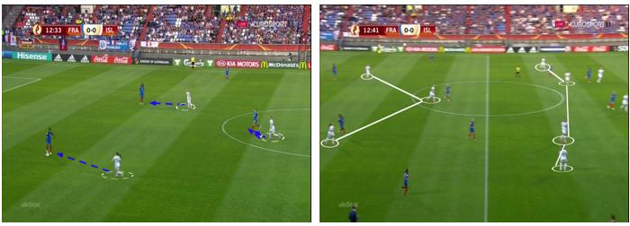 Figura 6 – Posicionamento defensivo da seleção Islandesa em bloco médio/alto, condicionando a primeira fase de construção da equipa francesa (3x3). Com este posicionamento a seleção Islandesa obrigou as gaulesas a optar por sair longo várias vezes.