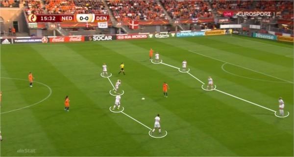 Figura 7 - Posicionamento defensivo Dinamarca