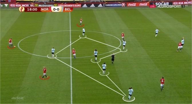 Figura 1 - Posicionamento defensivo da Bélgica