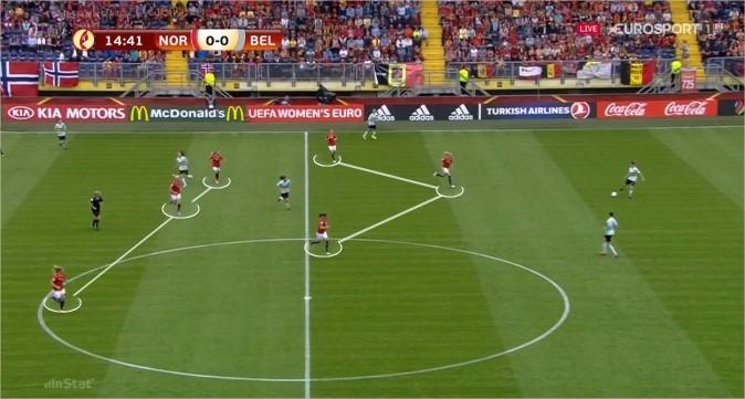Figura 2 - Posicionamento defensivo da Noruega