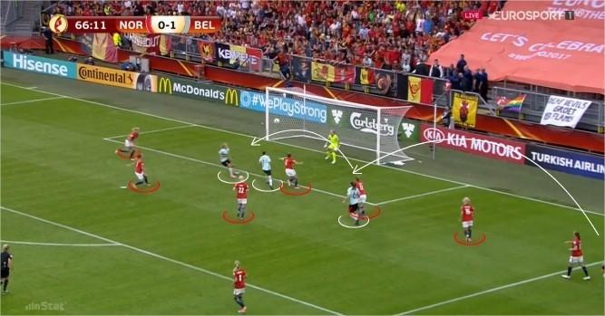 Figura 5 - Segundo golo das belgas. lance de distração de toda a defesa norueguesa que sofre golo de um lançamento lateral