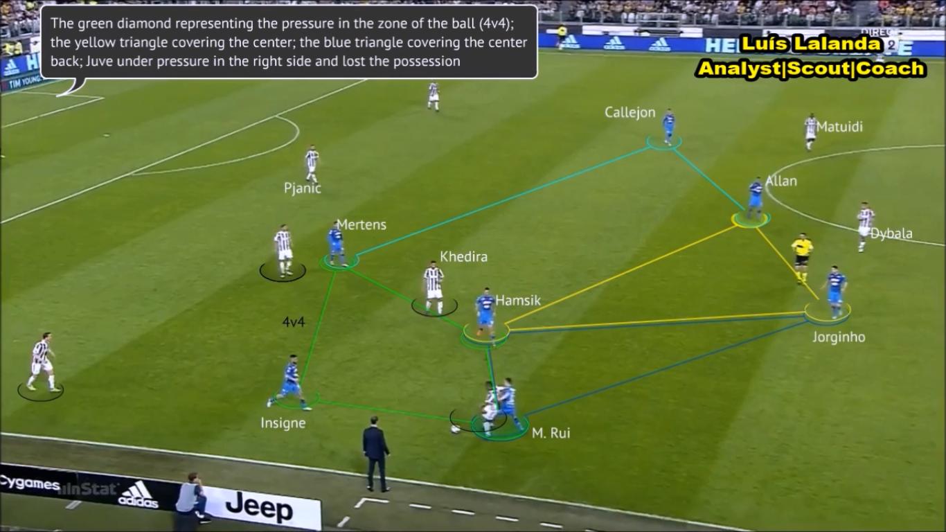 (English) Juventus vs Napoli: Defensive Organization of Napoli