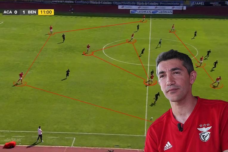 Benfica B em Organização Ofensiva