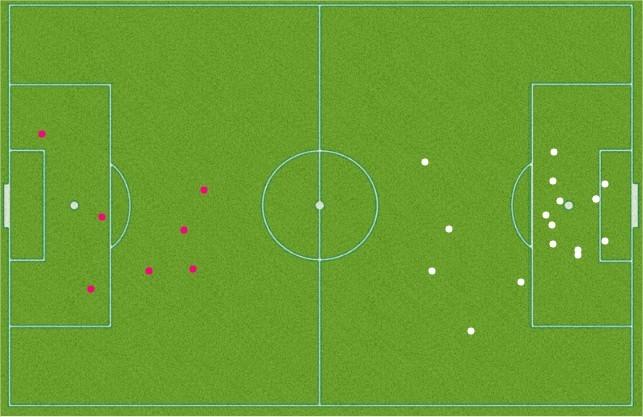 Figura 4- Nº ocasiões de finalização (branco - Inglaterra; rosa - Escócia