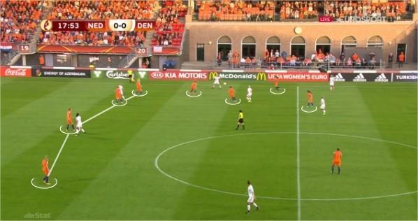 Figura 6 - Posicionamento defensivo da Holanda
