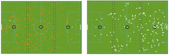 Figura 8 - Recuperações de bola Holanda e Dinamarca