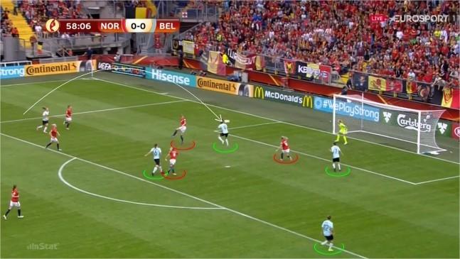 Figura 4 - Golo da Bélgica. Mau posicionamento defensivo que deixa a jogadora belga cabecear á vontade, apesar da primeira defesa da GR não conseguiram impedir a recarga