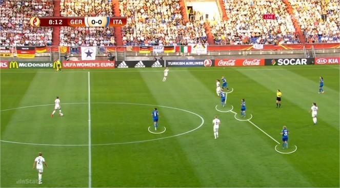 Figura 2 - Posicionamento defensivo das italianas