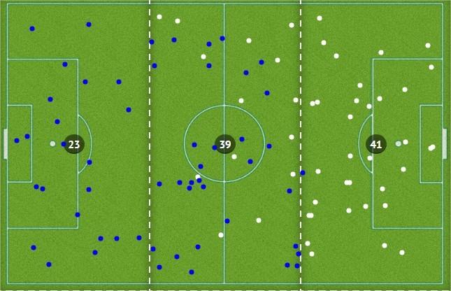 Figura 5 - Perda de bolas de cada equipa (azul - Itália; branco: Alemanha)